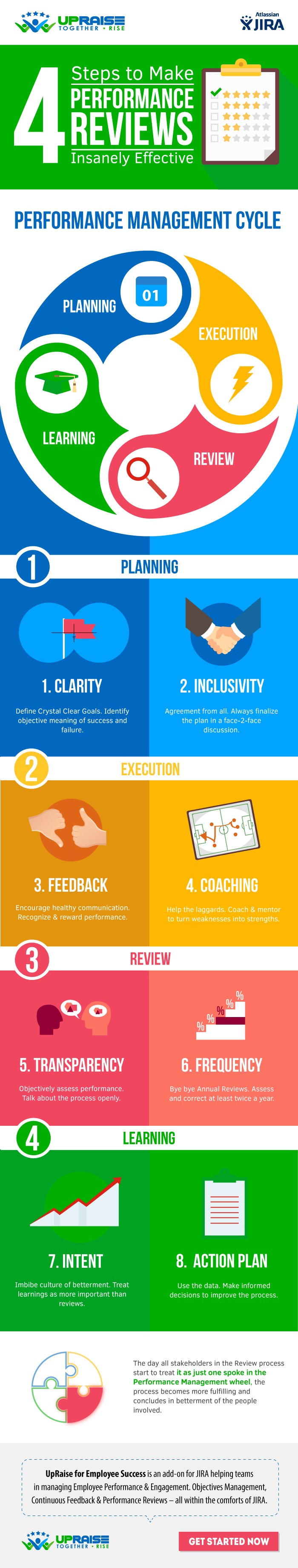 4 Steps to Make Performance Reviews Insanely Effective ...