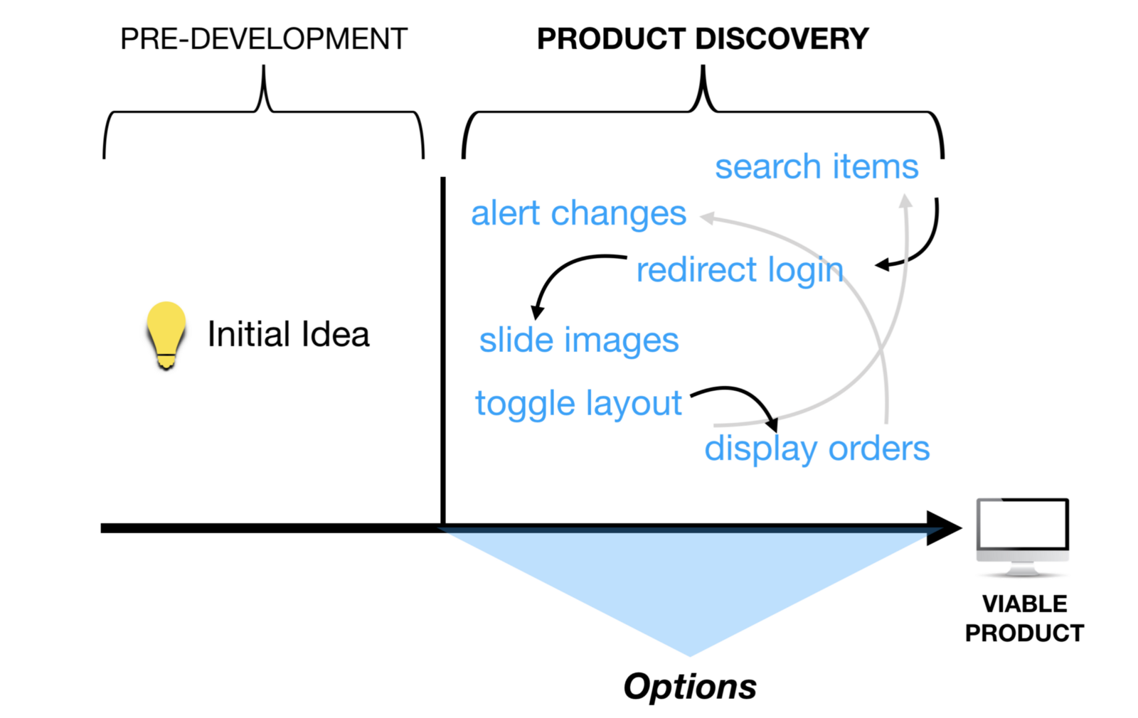 Gui Fying The Machine Learning Workflow Towards Rapid Discovery Of Click On Diagram Below For A Visual Aid Figure 1 With Traditional Software Product Operates Under Assumption All Features Are Options