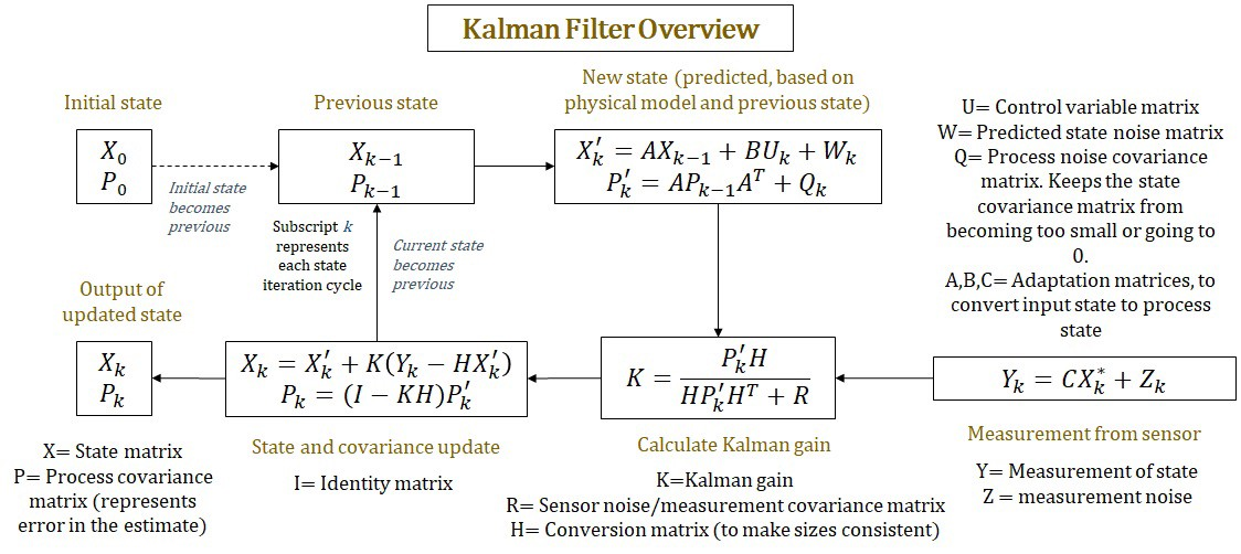 Cubature Kalman Filter Matlab | Pics | Download |