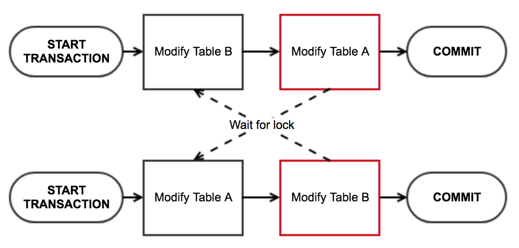 Concurrency MySQL And Nodejs A Journey Of Discovery New Most Common Pattern Locks
