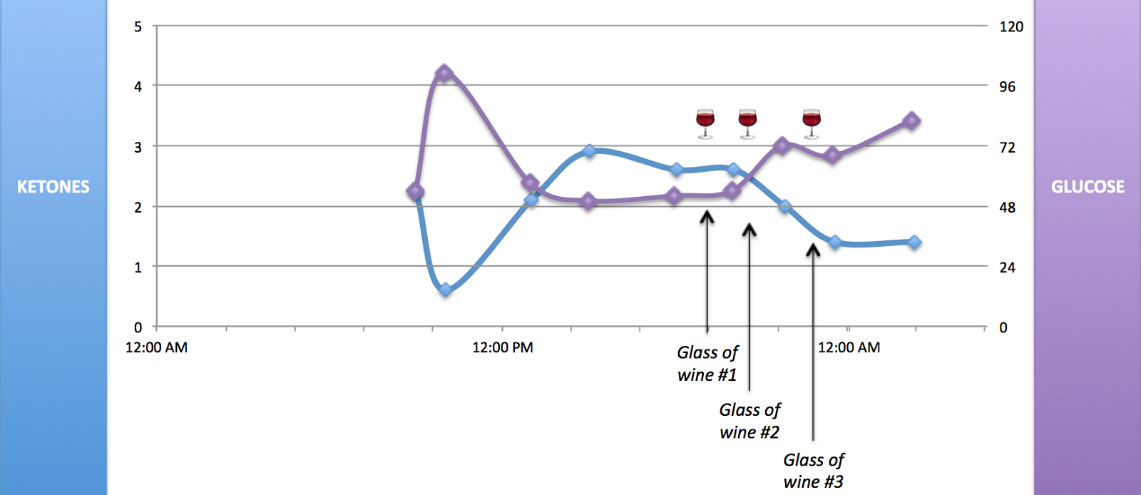 fasting and ketones data from 3 days with no food only wine