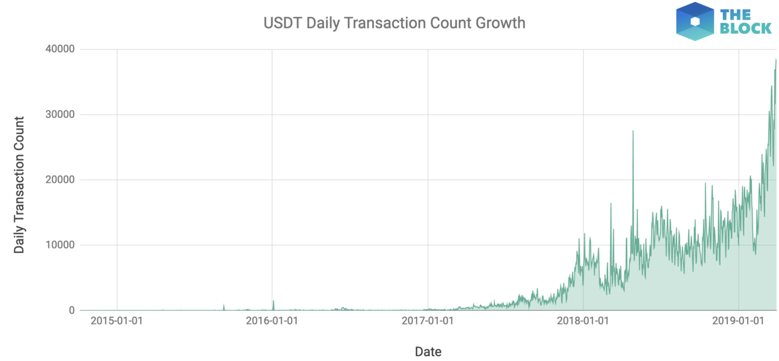Daily transaction volume for Tether sees all-time high - The