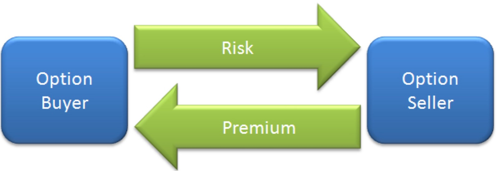 Stock option trading rules