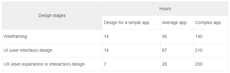 how much it costs to design a mobile app? \u2013 hackernoon comdesigners, both companies and individual freelancers, charge by the hour, meaning the cost depends on the time spent depending on the region where your