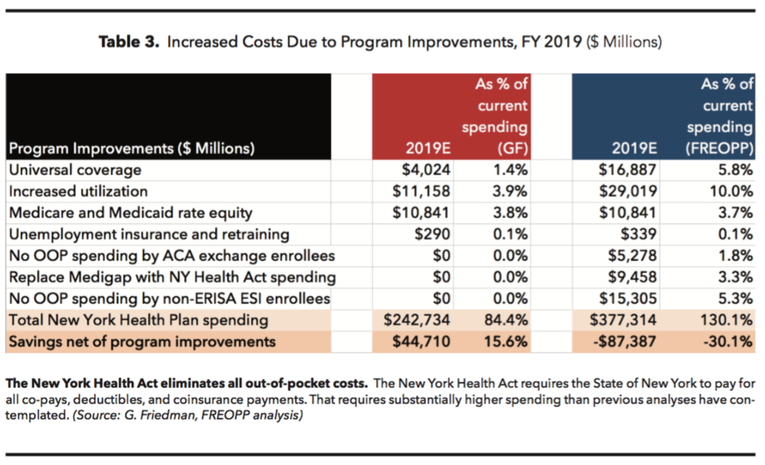 How state based single payer initiatives crush economic opportunity friedman estimates that the acts proposed expansion of coverage to all uninsured new york residents and elimination of patient cost sharing will increase ccuart Choice Image