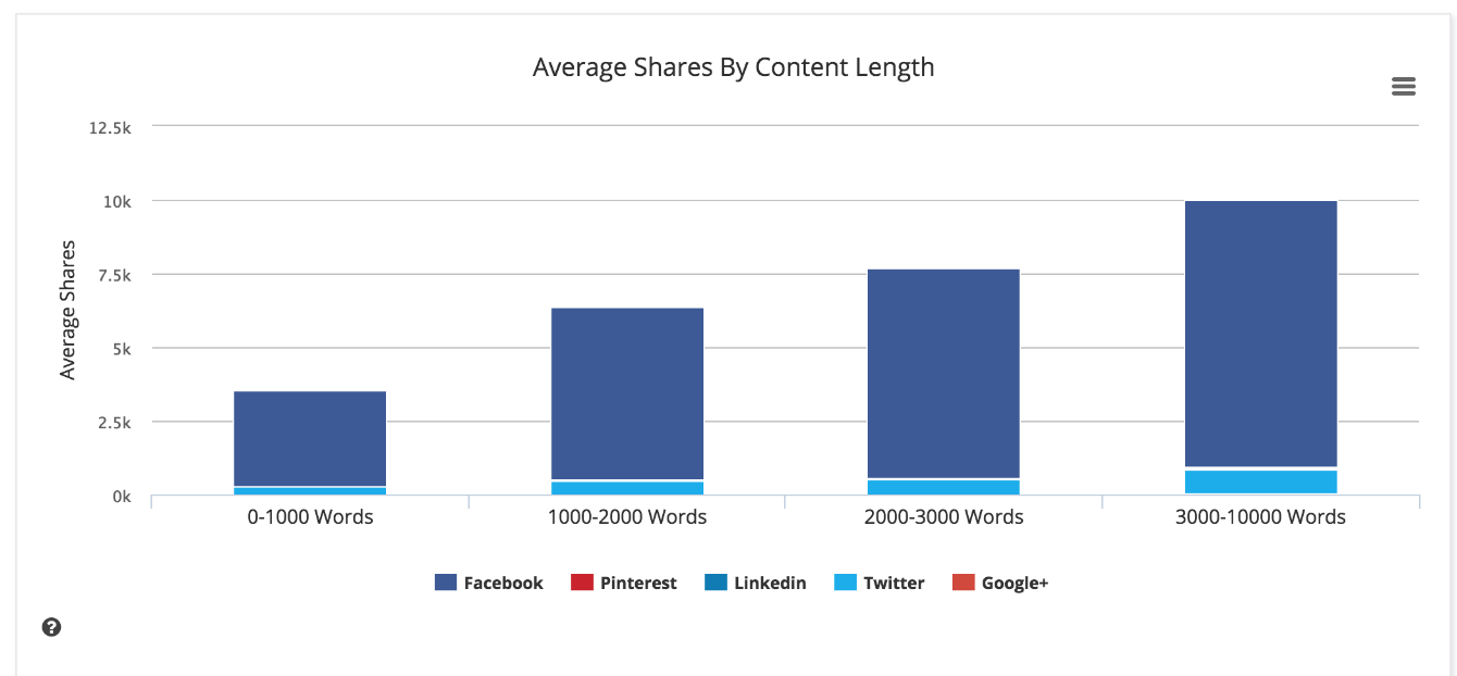 Average Share by Content Length