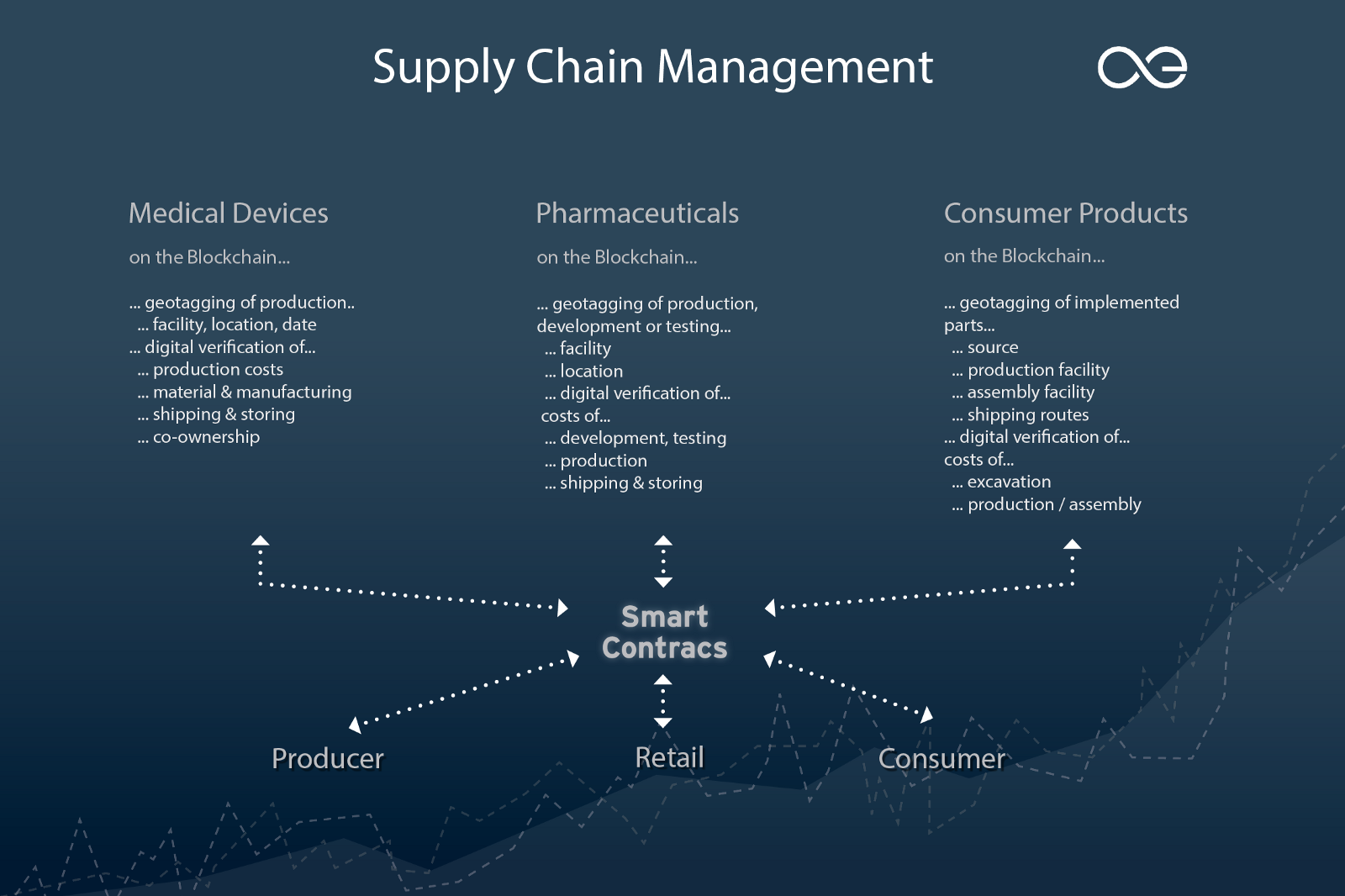 Technology Management Image: Blockchain: A Viable Solution For Supply Chain Management