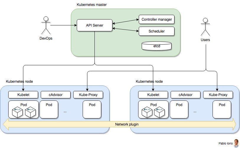 Container based architectures iii iii public cloud for Architecture kubernetes