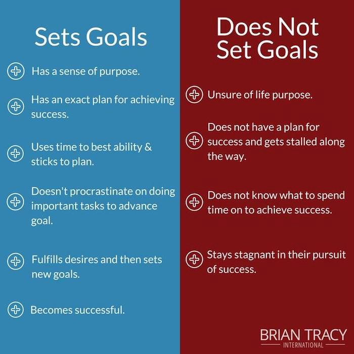 SMART Goals 101 Goal Setting Examples Templates Tips