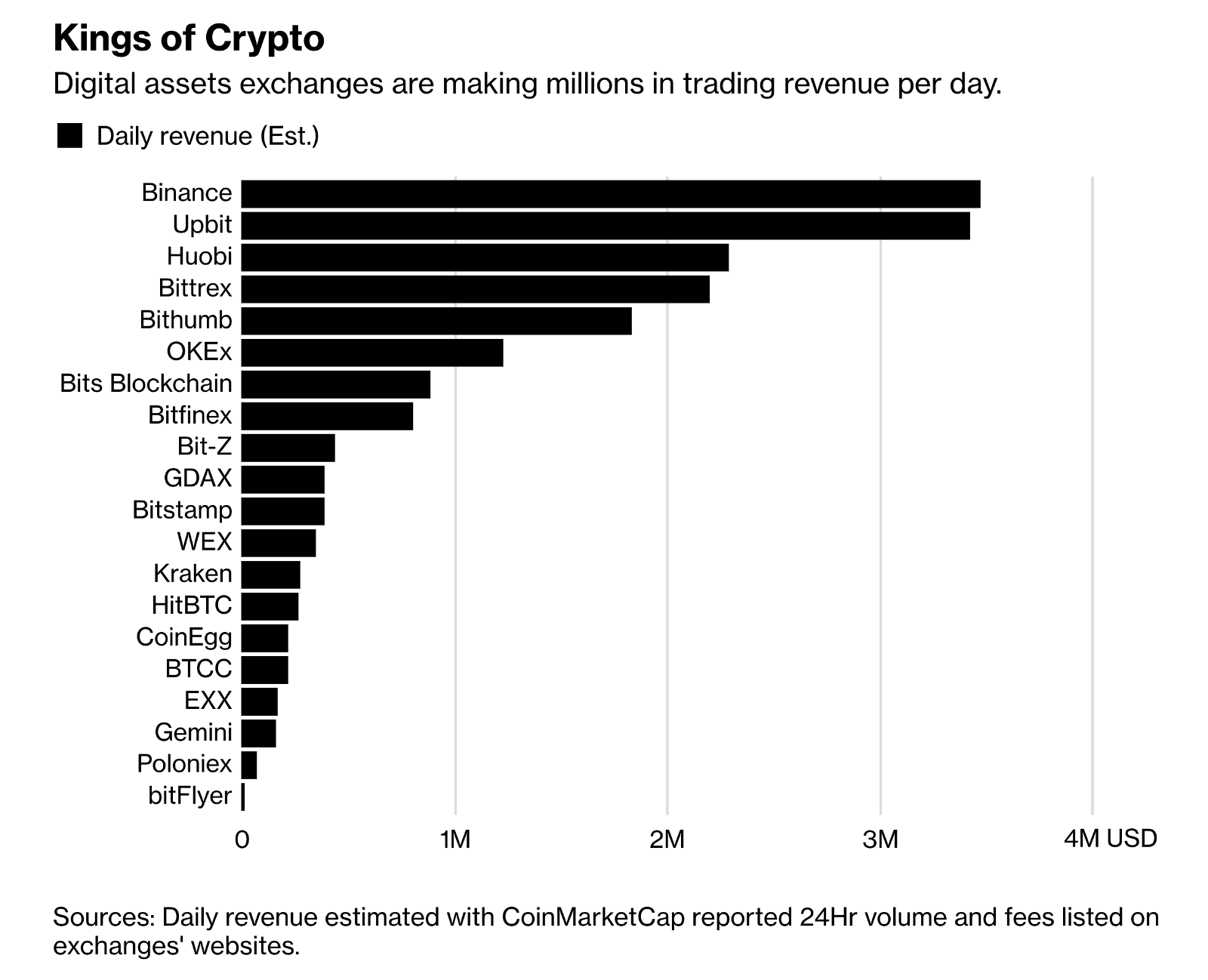 In March Bloomberg Reported These Numbers With Two Exchanges Making Over 3 Million Revenue Each Day