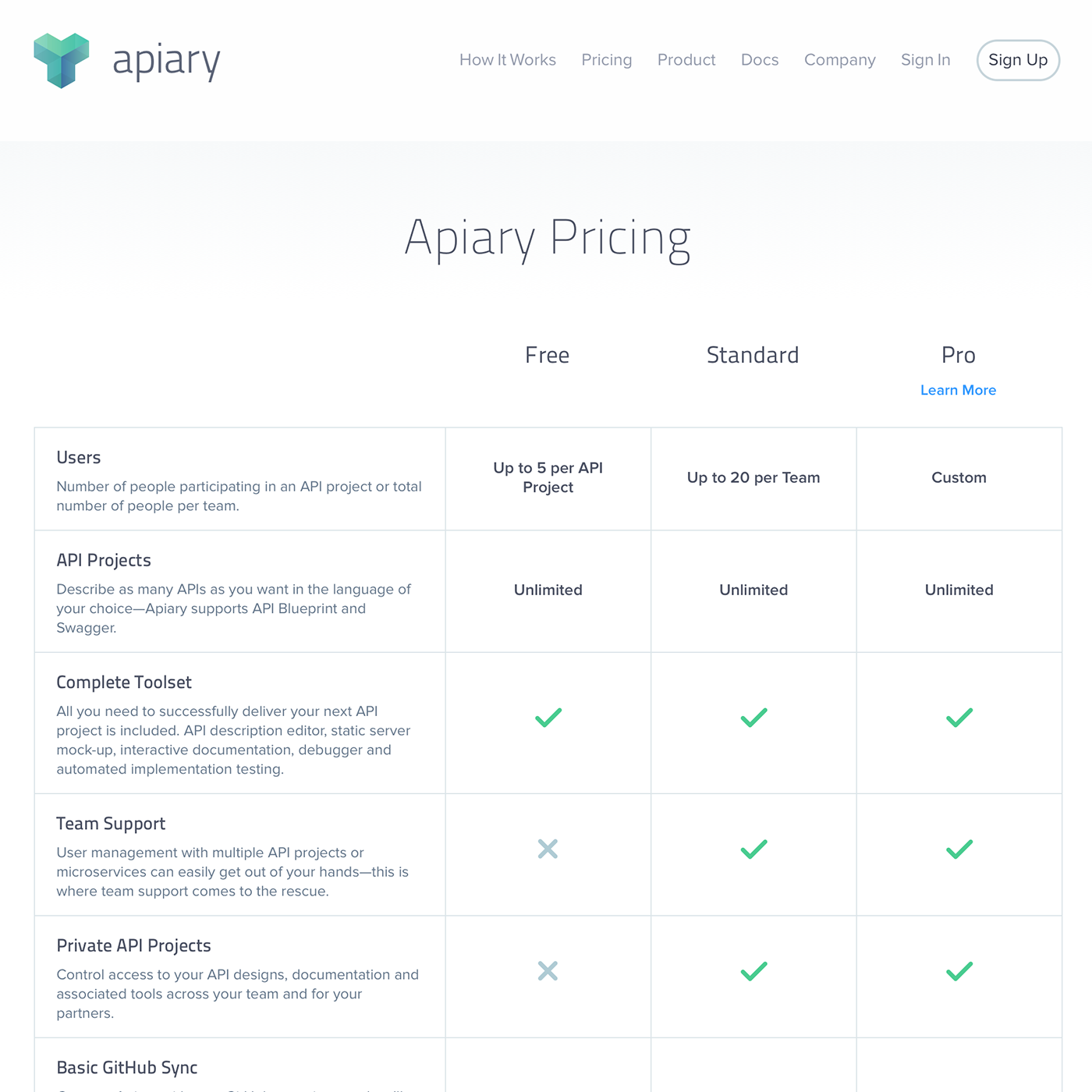 60 most stunning pricing pages youve ever seen prototypr apiary pricing page malvernweather Image collections