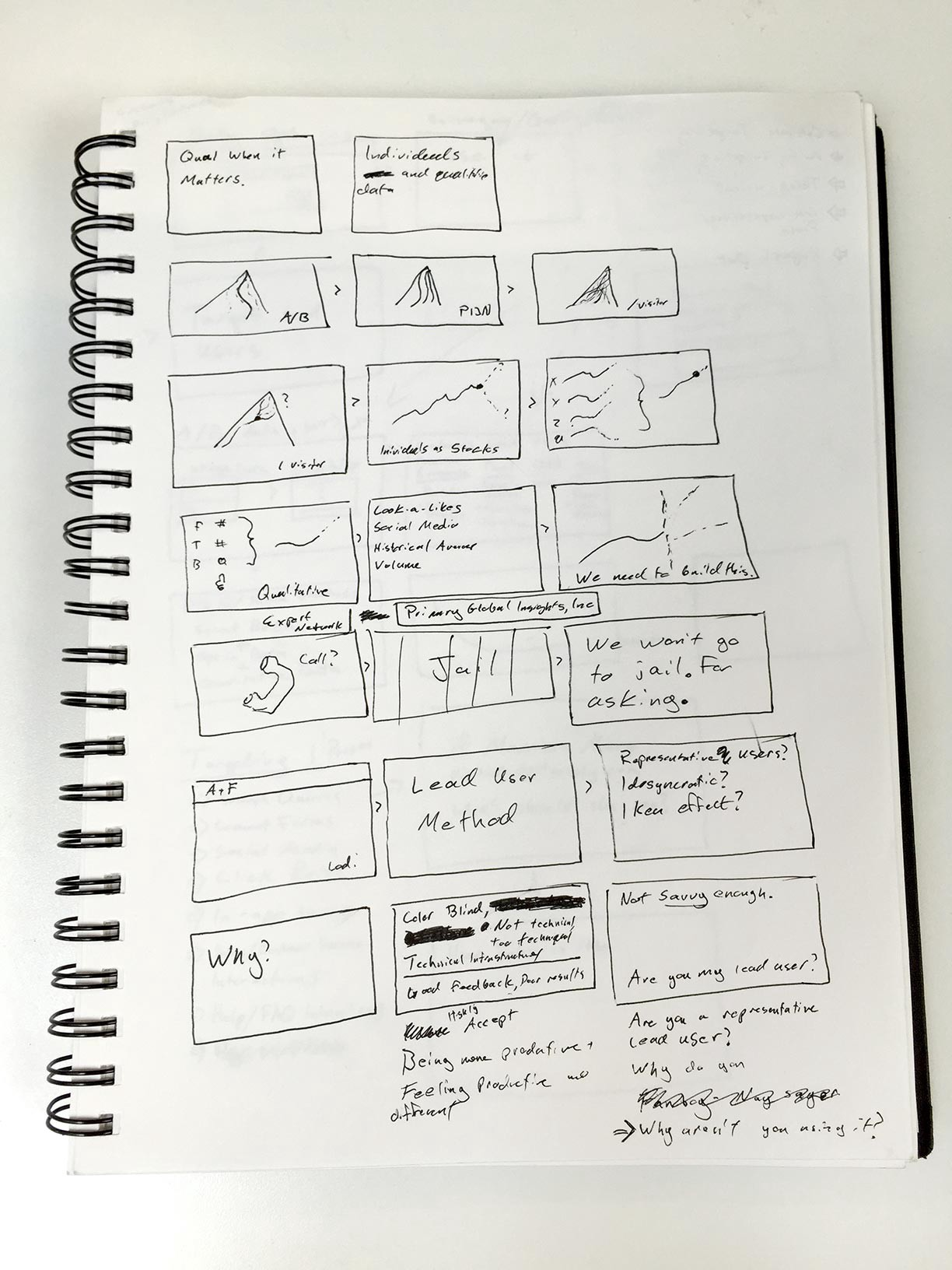 the notebooks of optimizely s design team a photo essay kennen senior product designer