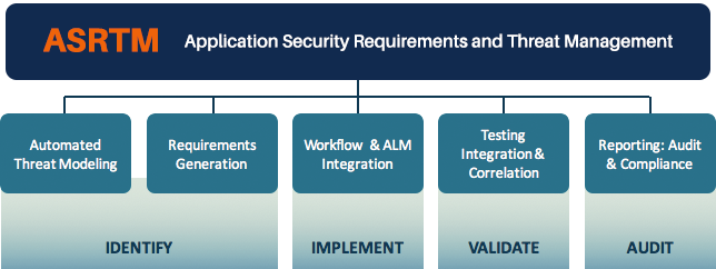 Introducing application security requirements and threat management coupled with a solid foundation of security awareness training asrtm enables teams to systematically build and maintain secure software malvernweather Gallery
