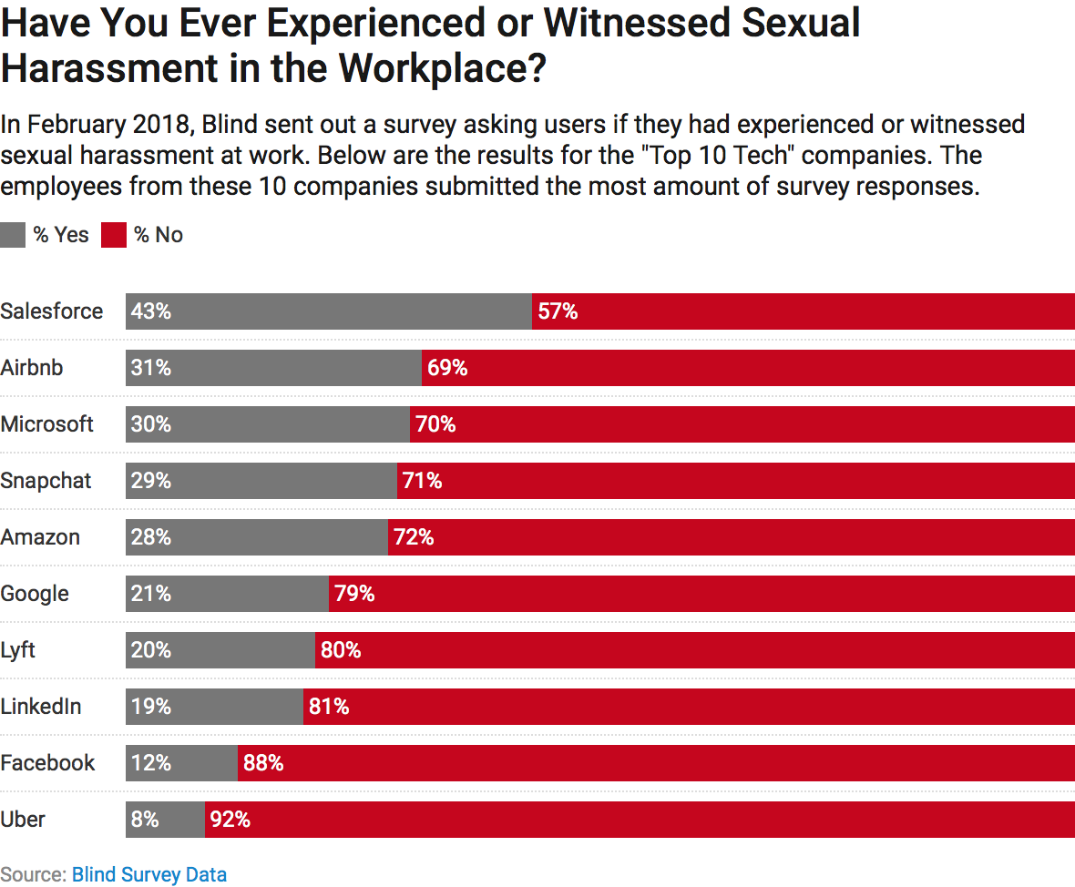 With 31 percent of surveyed Airbnb employees having answered yes to  experiencing or witnessing harassment, this result mirrors Blind's overall  survey ...