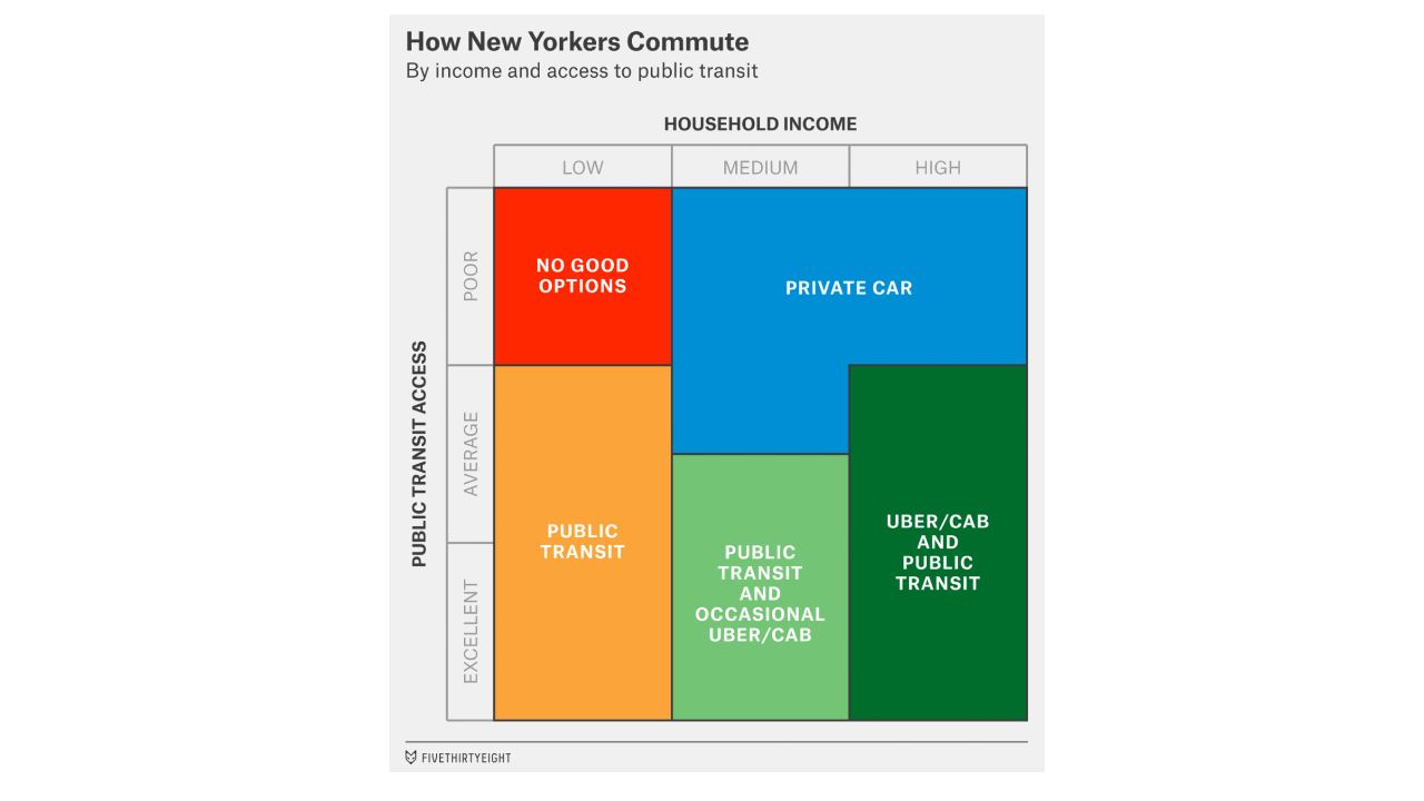 Showdown Uber Vs Autonomous Vehicles Mass Transit There Are 2 Diagrams For This Vehicle Since It Has Options Would Involve Public Agencies Reinventing Themselves As Mobility Orchestrators Rather Than Operators