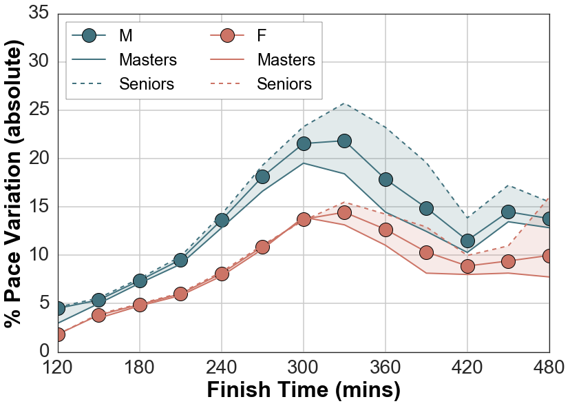 The average percentage pace variation for males/females and seniors/masters by finish-time.