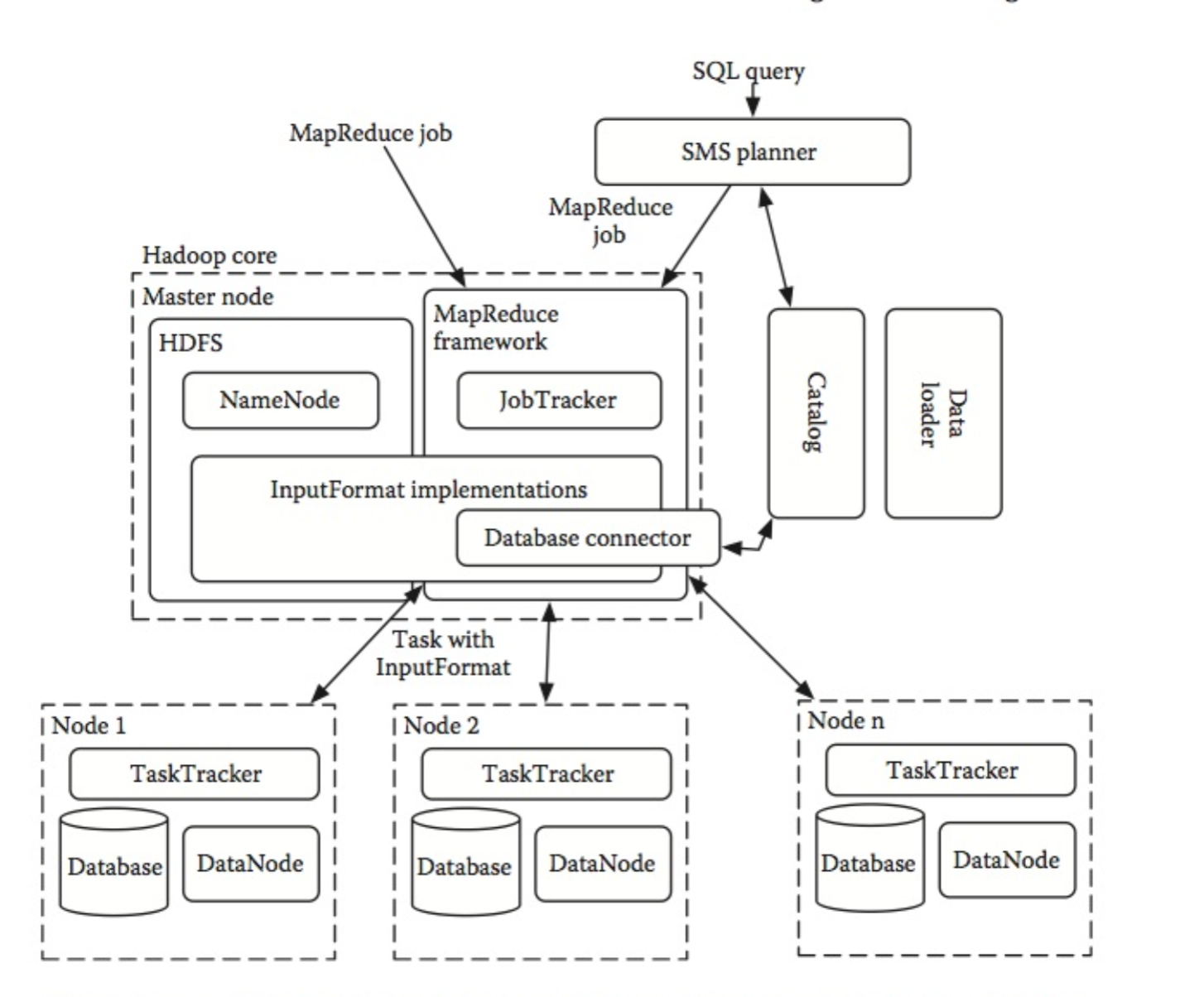 How to manage large-scale datasets with Hadoop and MapReduce