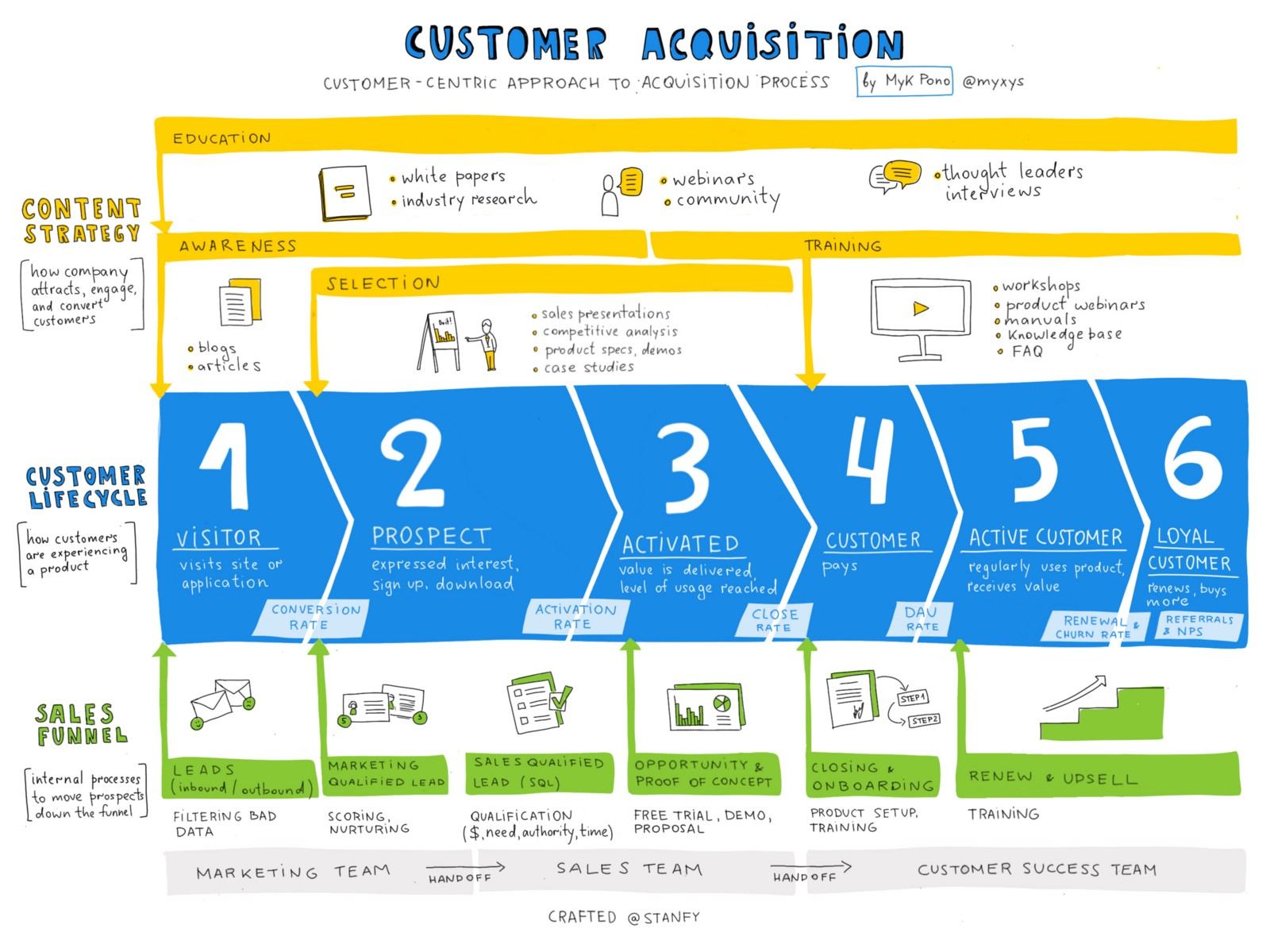 How to track customer acquisitions myk pono medium infographic by anna iurchenko from stanfy fandeluxe Choice Image