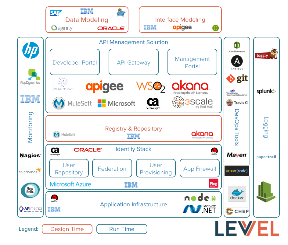 The Tools Of Api Management The Full Stack Robert