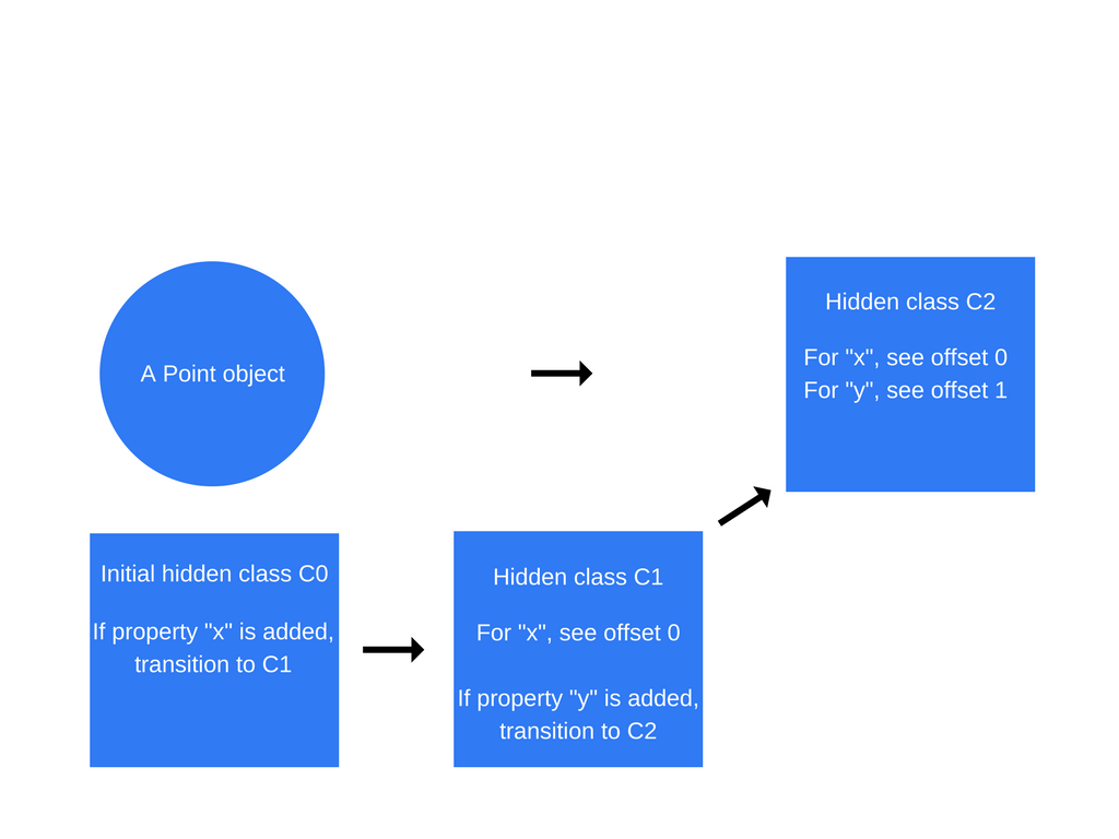 How Javascript Works Inside The V8 Engine 5 Tips On To Write Difference Diagram Hidden Class Transitions Are Dependent Order In Which Properties Added An Object Take A Look At Code Snippet Below