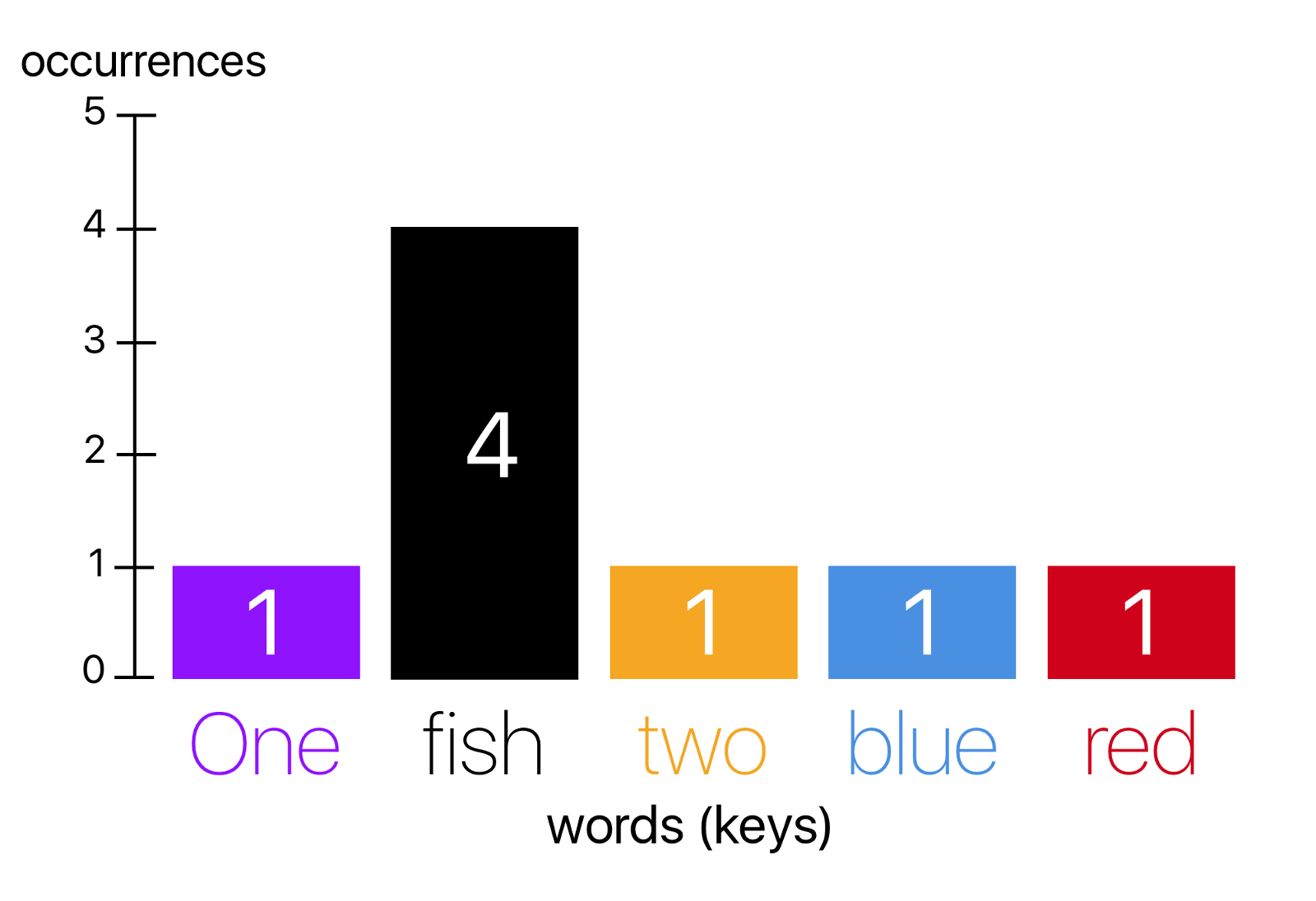 From what is a markov model to here is how markov models work histogram for our starter sentence pooptronica