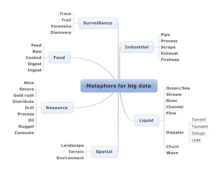 Big Data Metaphors We Live By Towards Data Science