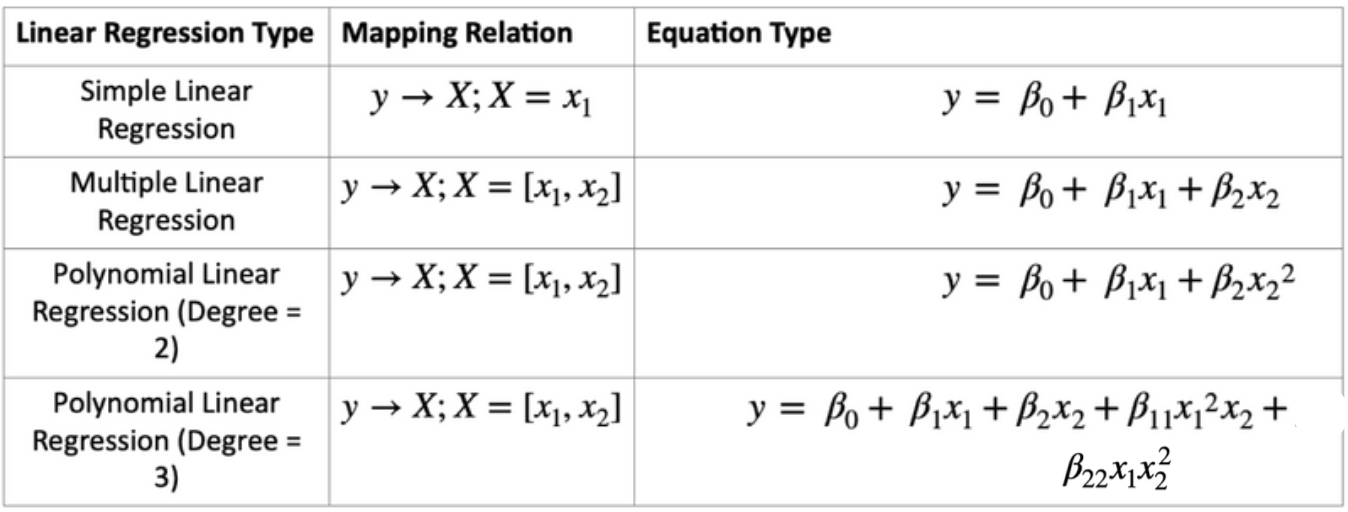 Linear regression examples