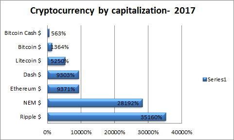 Factors of cryptocurrency value