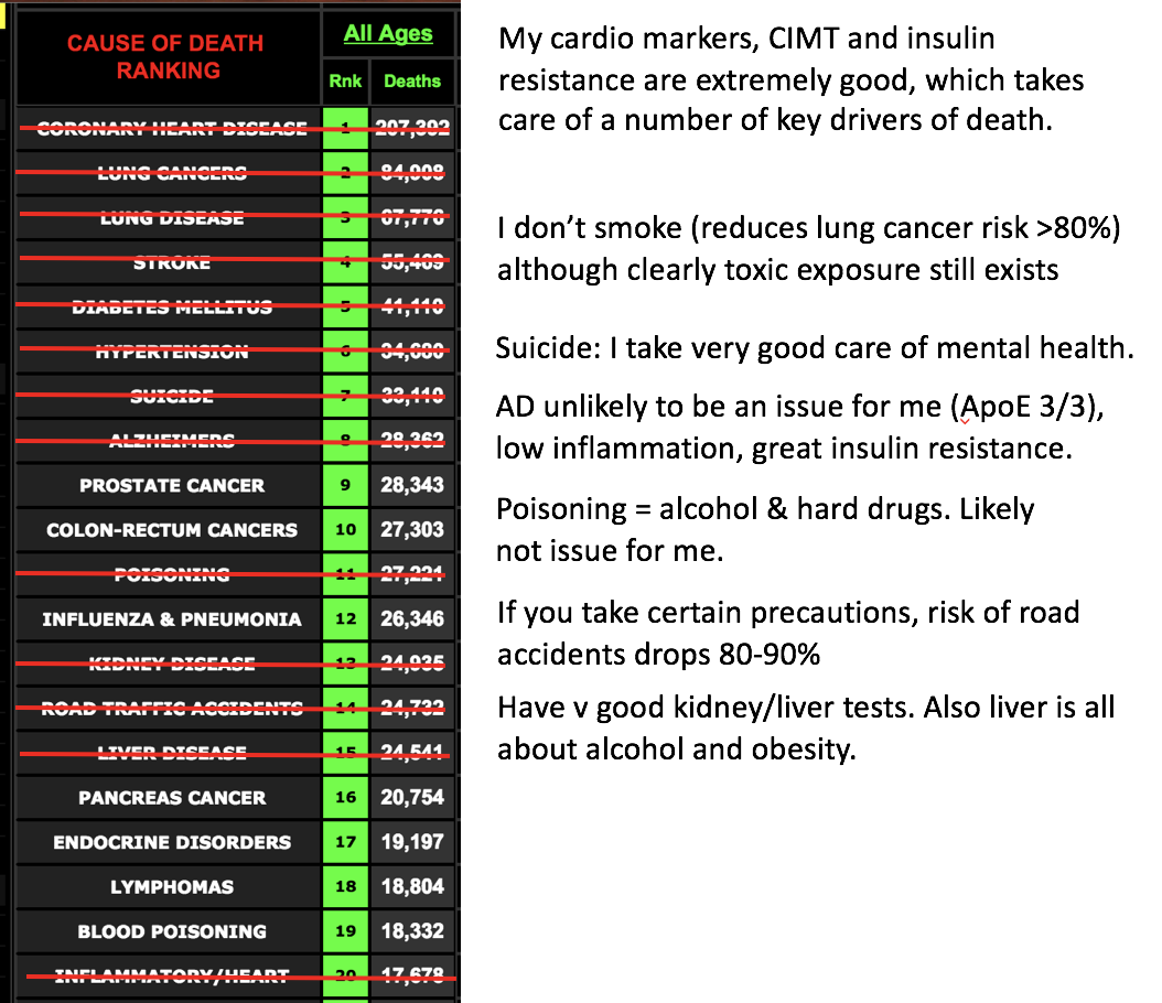 Im 32 and spent 200k on biohacking became calmer thinner with the above framework i also identified that my key risk is cancer which is why i am so focused on low sugar and insulin which appear to feed cancer fandeluxe Images