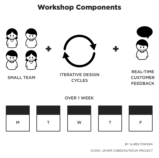 The 10x workshop joanna beltowska medium the key components of our workshop design pronofoot35fo Images