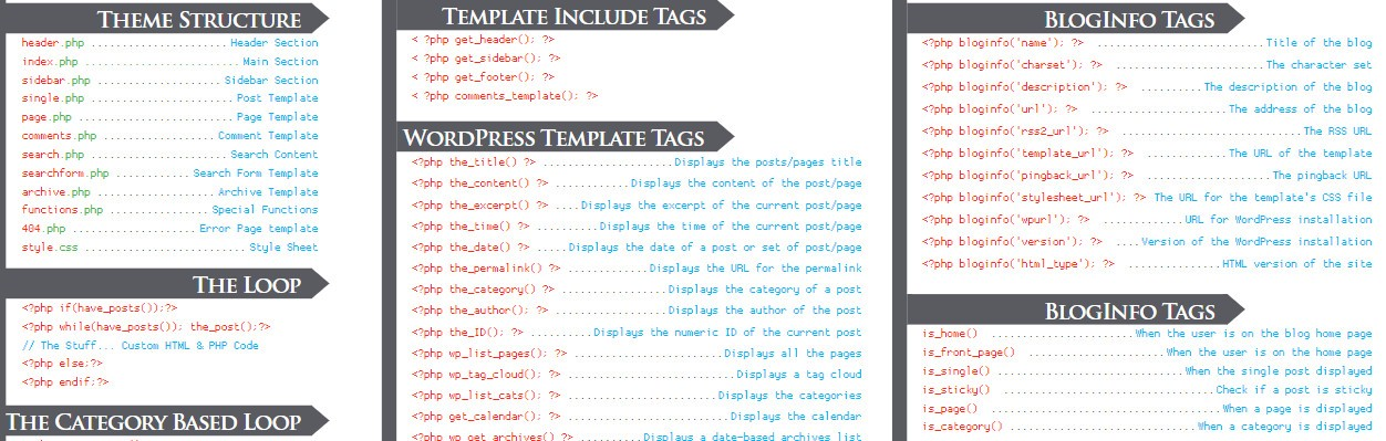 The best cheat sheets guides docs for web designers and web wordpress template tags pdf wordpress plugin api cheat sheet maxwellsz