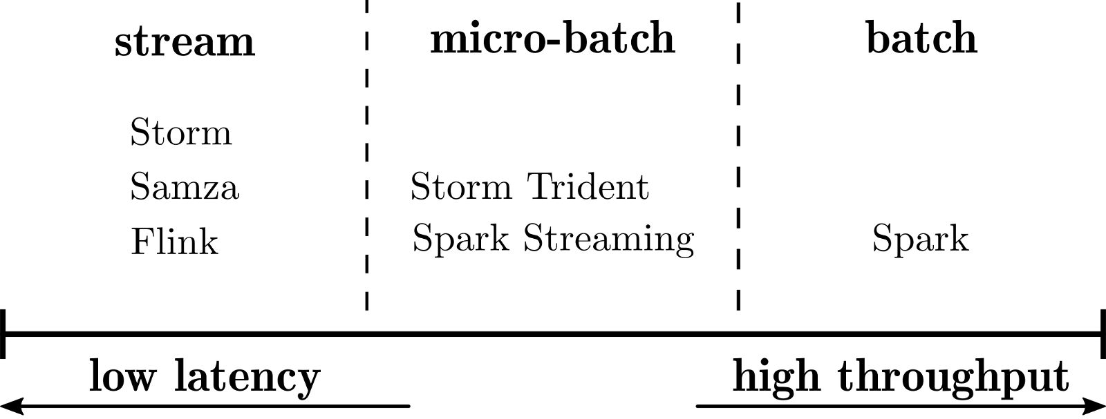Hacker news figure 4 choosing a processing model means trading off between latency and throughput fandeluxe Choice Image