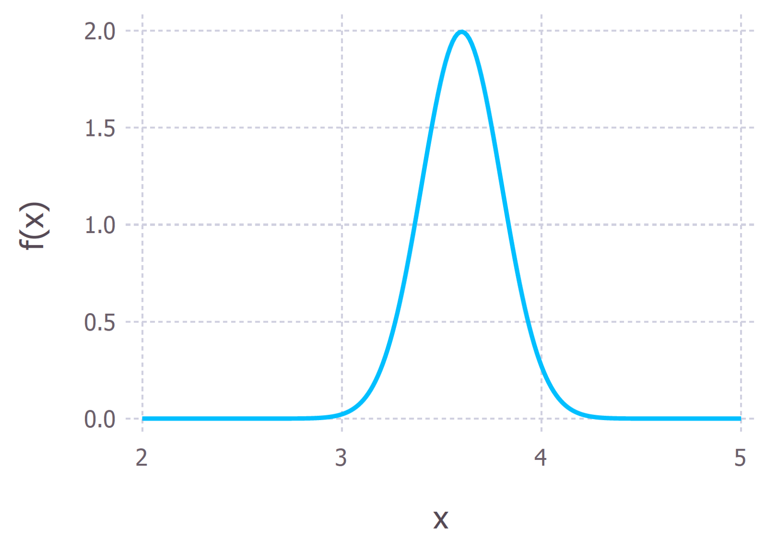 Probability Concepts Explained Bayesian Inference For Parameter The Figure Below Shows A Near Final Schematic Of Filter I39ve Made Our Prior Length Hydrogen Bond This Is Represented By Gaussian Distribution With Mean 36 And Standard Deviation 02