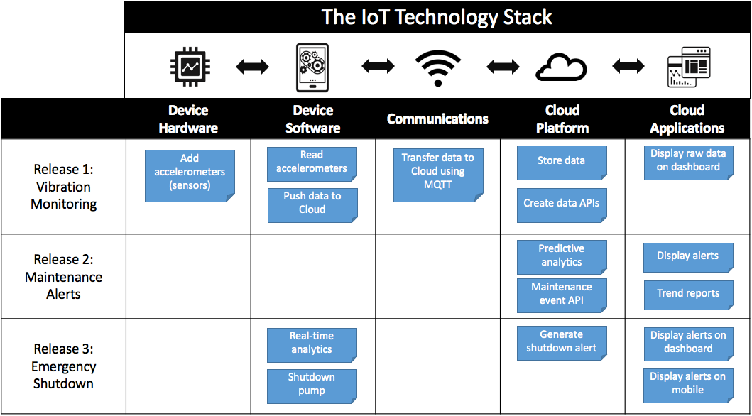 How to Build an IoT Product Roadmap - Example of story mapping