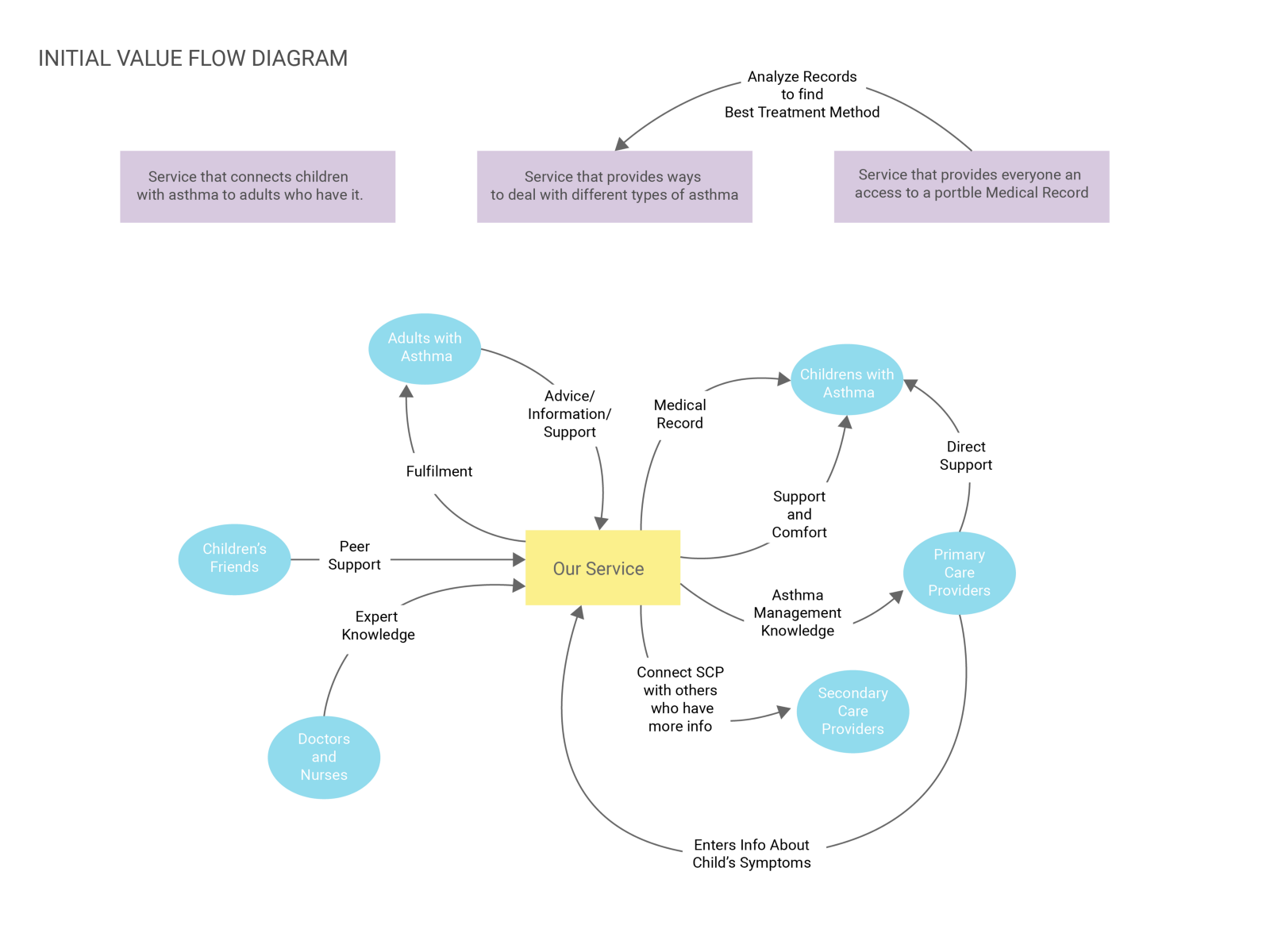 Initial value flow diagram designing for asthma medium refined view for our value flow and the elements involved ccuart Gallery