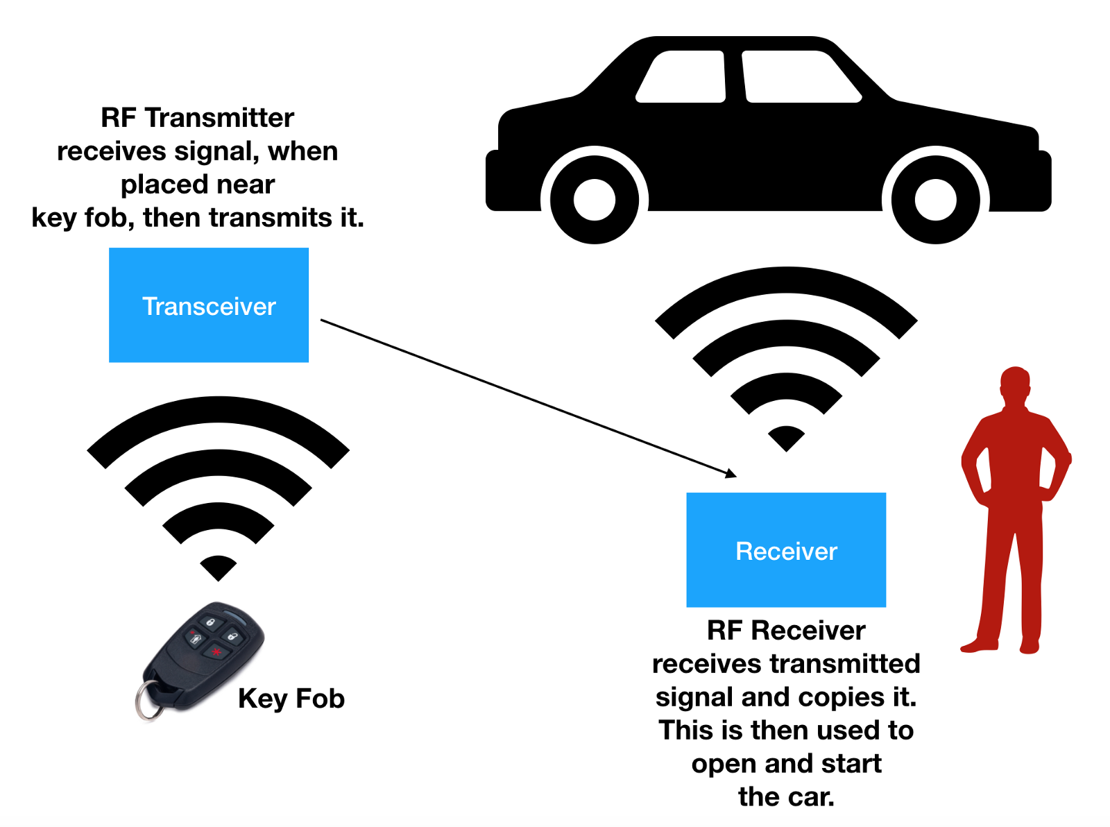 Signal Amplification Relay Attack Sara Hacker Noon Electrical Use There Are Vulnerable Car Models Mostly European Is No Fix Or Update To Download The Problem Unfortunately Covering Your Key Fob With Foil