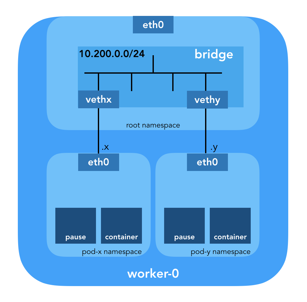 Kubernetes Networking: Behind the scenes – ITNEXT
