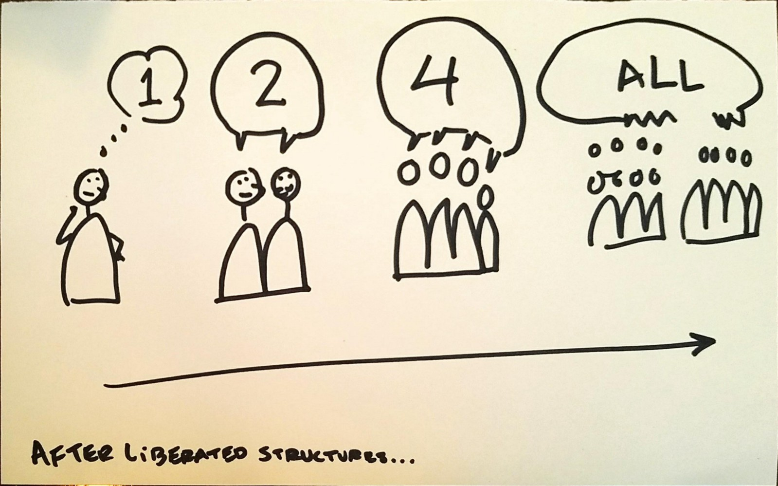 Two Better Ways To Have Group Conversations The Conversation