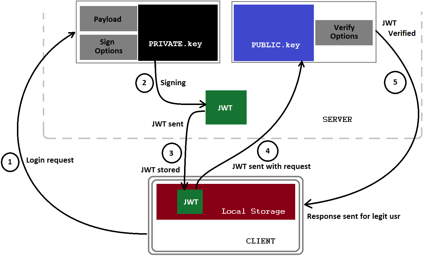 public and private key generation java