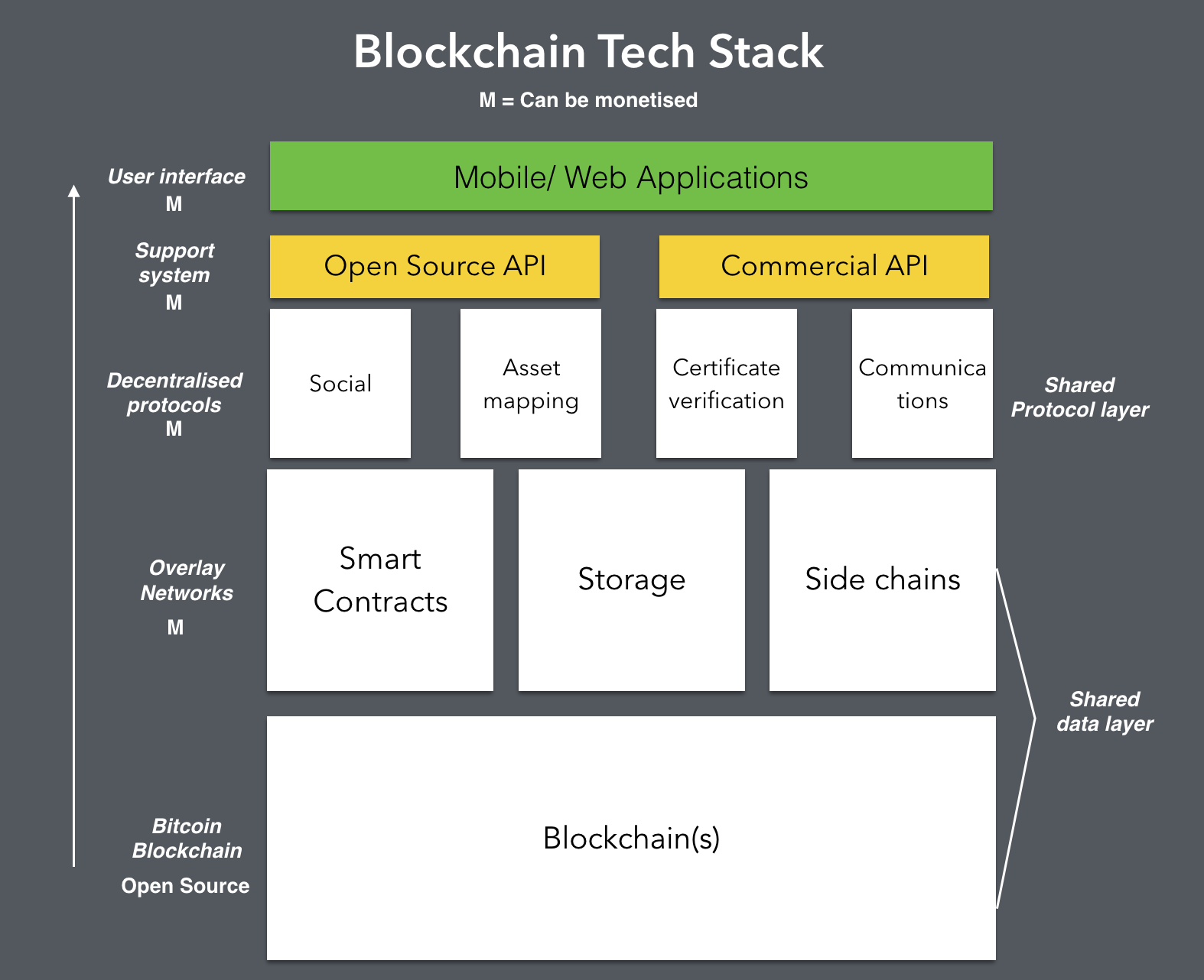 stack blockchain technology tech software bitcoin does diagram application development roadmap companies company martech data marketing cryptocurrency