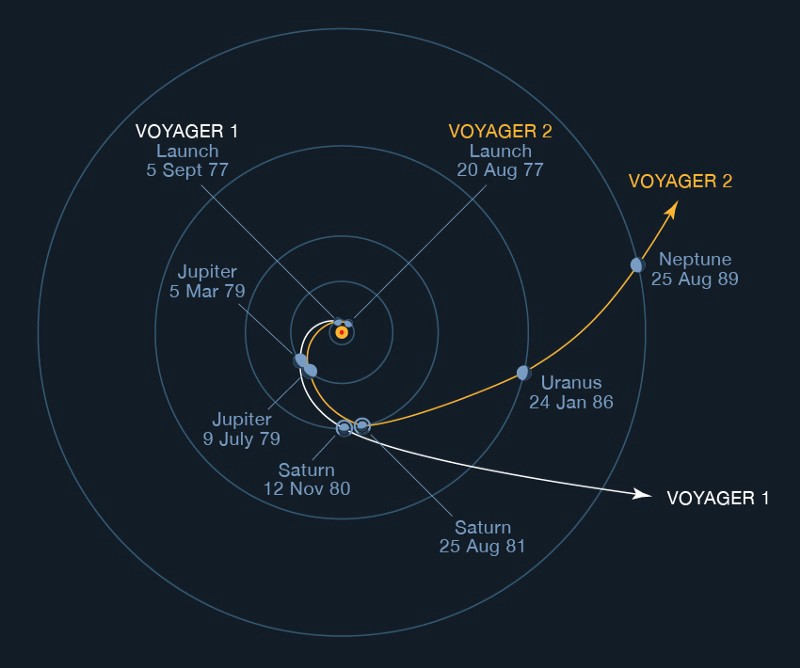 Gravity Assists Explained Simply How The Voyager Spacecrafts. Voyager 1 2 Trajectories Showing Gravity Assist Maneuvers At Jupiter Saturn To Escape The Solar System Credit Nasa. Mercury. Nasa Mercury Diagram At Scoala.co