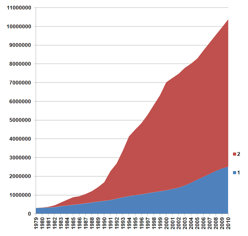 Population growth in Shenzhen since 1979. Blue shows the population with permanent registration, red population with non-permanent registration. Image: Wikipedia.