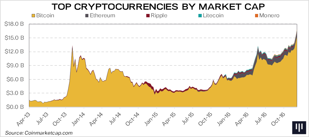The Combined Market Cap Of All Digital Currencies Now Far Exceeds Its Brief Bitcoin High In December 2013