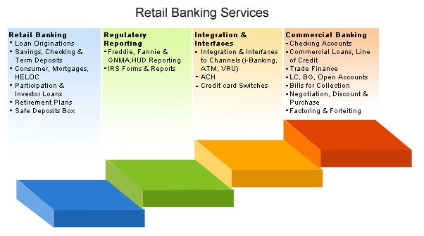retail banking in india essay Retail banking in india - free download as word doc (doc), pdf file (pdf), text file (txt) or read online for free retail banking is, however, quite broad in nature - it refers to the dealing of commercial banks with individual customers, both on liabilities and assets sides of the balance sheet.