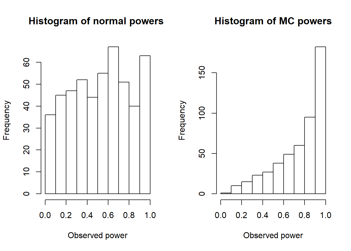 Data science concepts you need to know part 1 towards data science the mean p value from several hundred simulations of ttesting is 0133 and from mc testing is 00305 see the histograms above for the distributions ccuart Choice Image