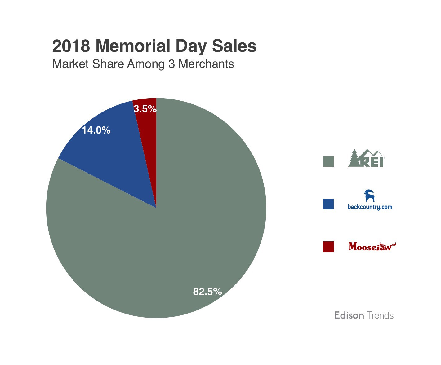 REI Memorial Day Sale Sees Shoppers Spend 600% More 2fe18627e7ff5
