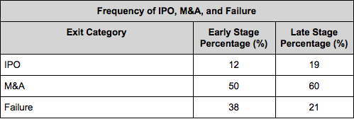 How to calculate ipo multiple