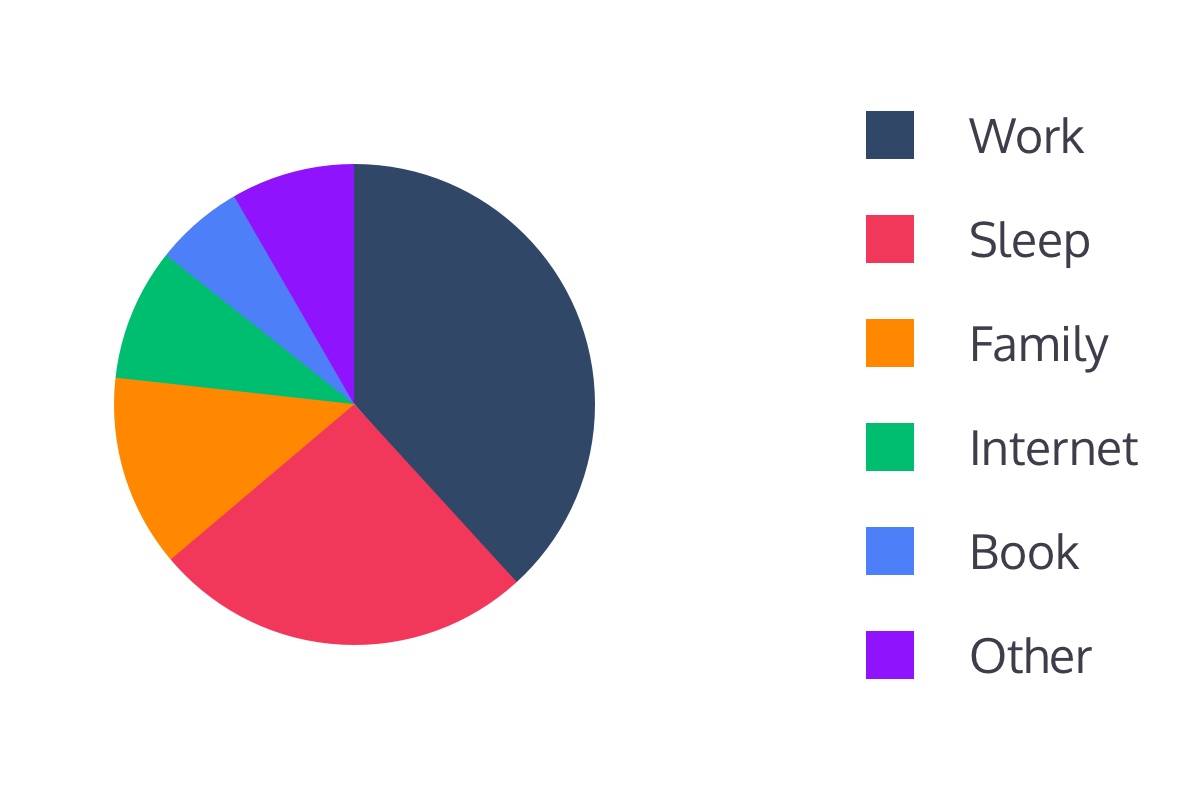 Your time is invaluable hacker noon here is a pie chart showing how we generally spend one day geenschuldenfo Gallery