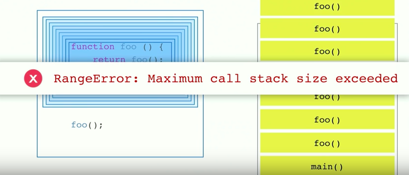 Understanding Javascript Function Executions Call Stack Event