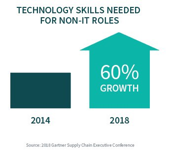 Technology skills needed for non-IT roles